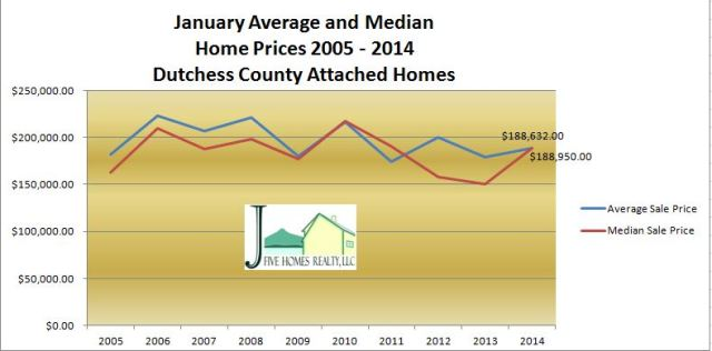 Dutchess County homes sold