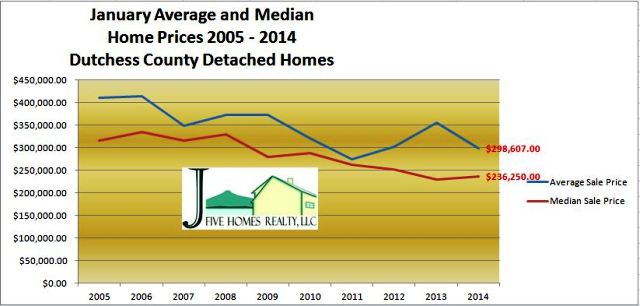 Dutchess County homes and market update