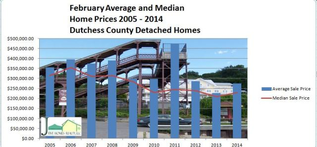 Dutchess County market report