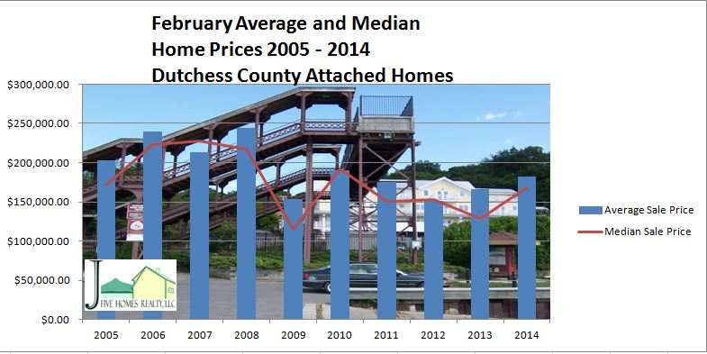 Dutchess County real estate trends February 2014