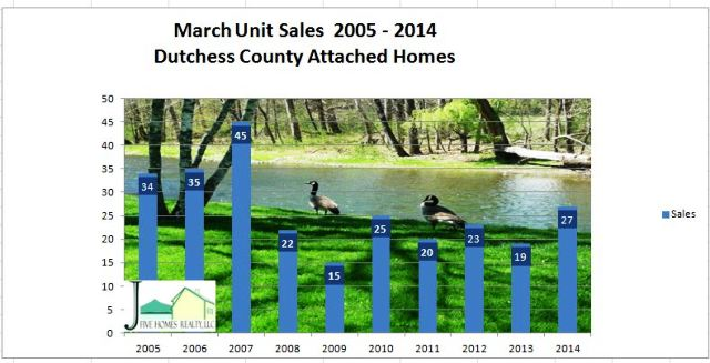 Dutchess County real estate update March 2014-2014