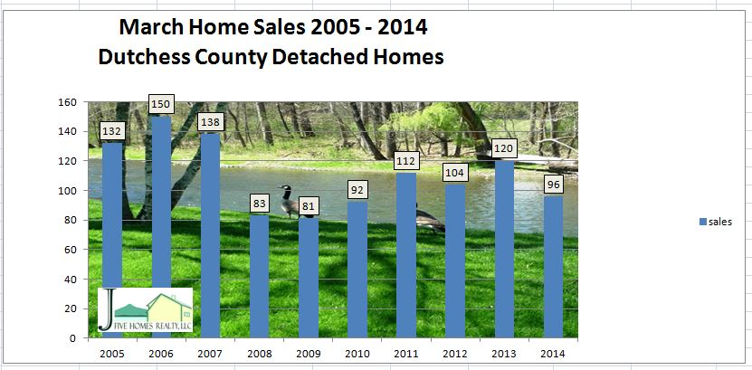 Dutchess County NY real update March 2014