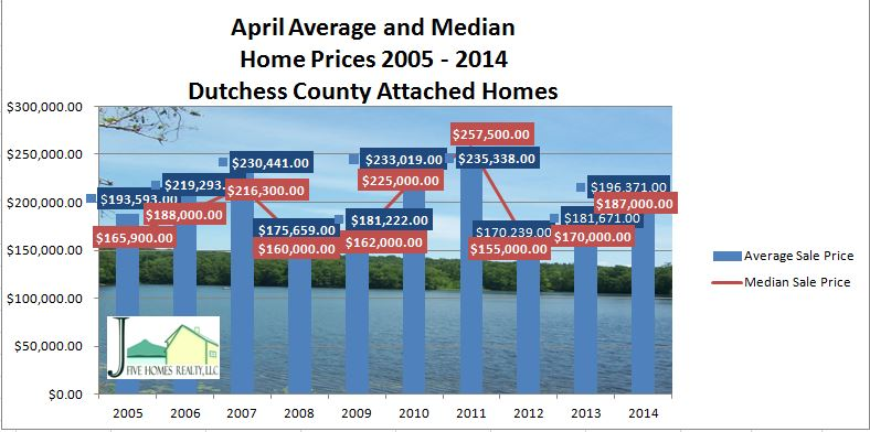 Dutchess County housing update April 2014 video