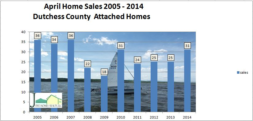 Dutchess County housing update April sales for condos
