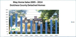 Dutchess County hosing market May 2014