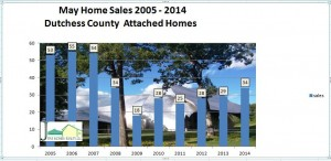 Dutchess County housing market may 2014