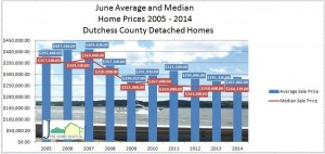 DutchessCounty home sales