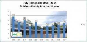 DutchessCounty attached sales