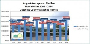 Dutchess Couinty home sales August 2014