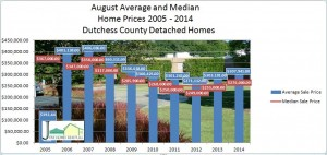 Dutchess County home sales August 2014
