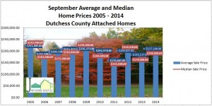 Dutchess County attached graph sept 2014