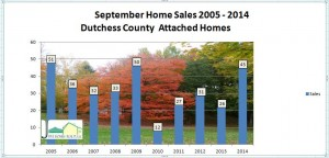Dutchess County attached sales sept 2014