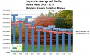 Dutchess County detached graph sept 2014