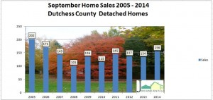Dutchess County detached sales sept 2014