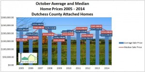 Dutchess County attached home price