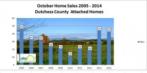 Dutchess County attached home sales October 2014