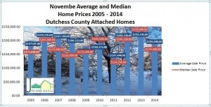Dutchess County attached homes November 2014
