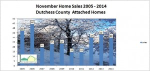Dutchess County condo and townhouse sales