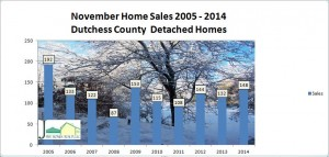 Dutchess County home sales was up again in November