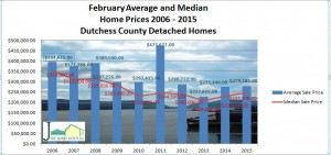 Dutchess County NY home sales for February 2015
