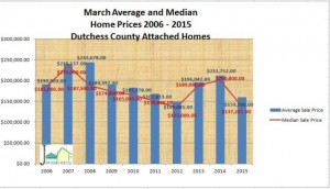 Attached Home sales in Dutchess County NY