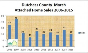 Attached Home sales in Dutchess County NY with sales