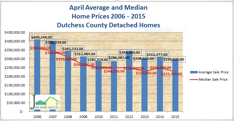 April Dutchess County