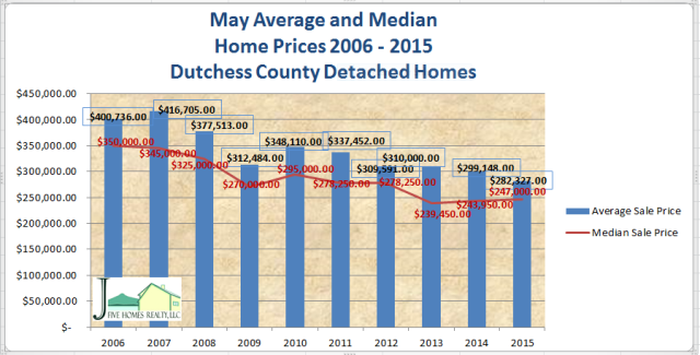 May Dutchess County NY home Sales