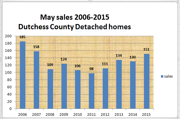 Dutchess County detached home sales May 2015wp