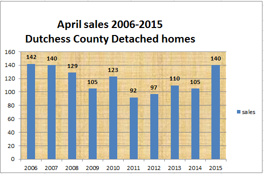 Dutchess County Home sales in April