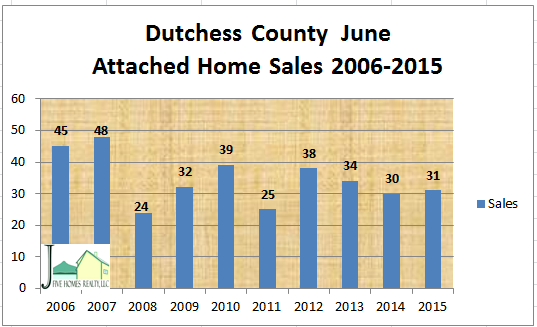 Dutchess County real estate attached sales June 2015