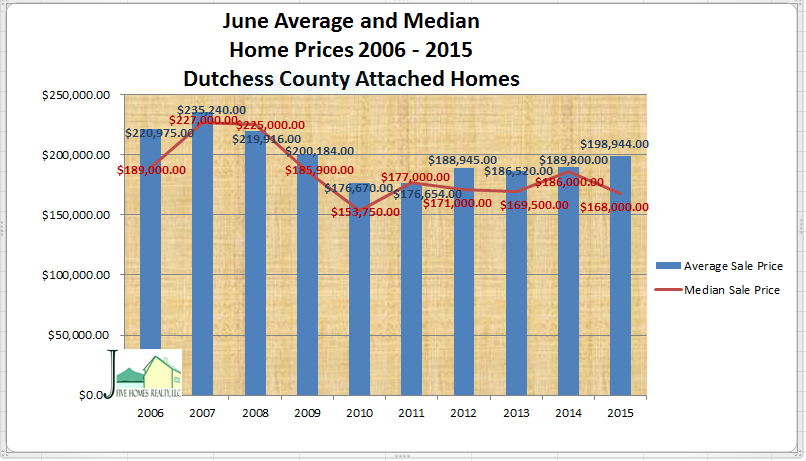 Dutchess County real estate June 2015