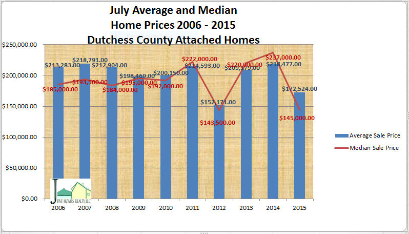 Dutchess County real estate attached July 2015