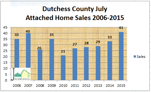 Dutchess County attach home sales July 2015
