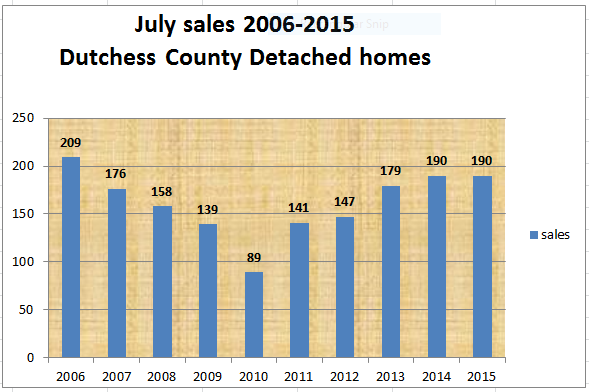 Dutchess County real estate update July 2015