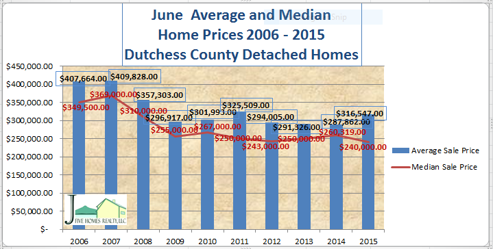 Dutchess ounty real estate July 2015 detached median and average