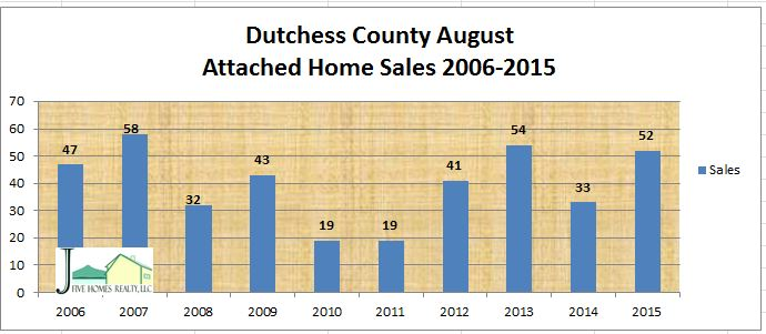 Dutchess County attached homes sales 2015