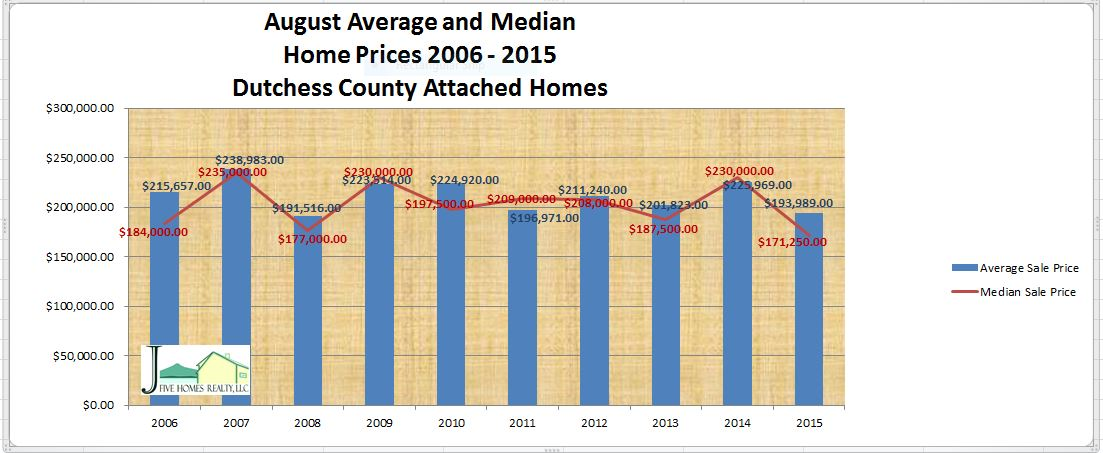 Dutchess County home sales August 2015