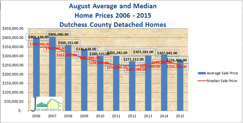 Dutchess County real estate in August 2015