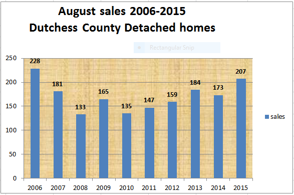 Dutchess County real estate detached home sales