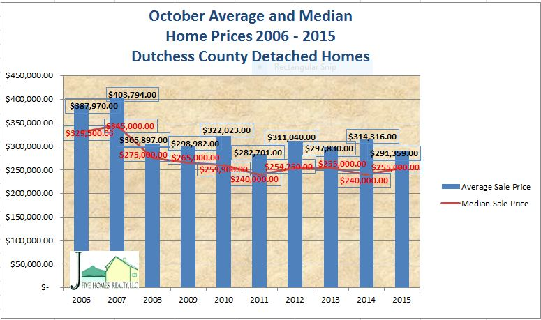 Dutchess County NY real estate October 2015