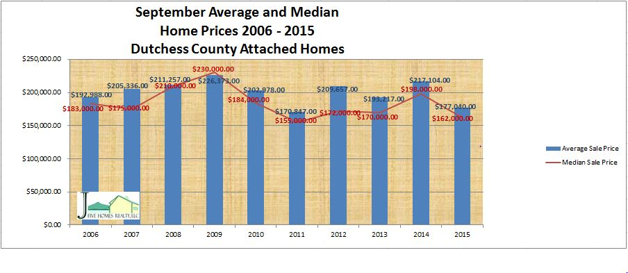 Dutchess County real estate attached home price September 2015