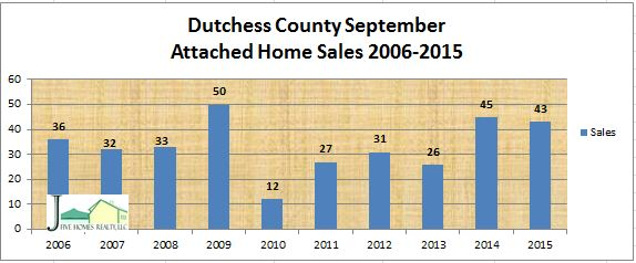 Dutchess County real estate