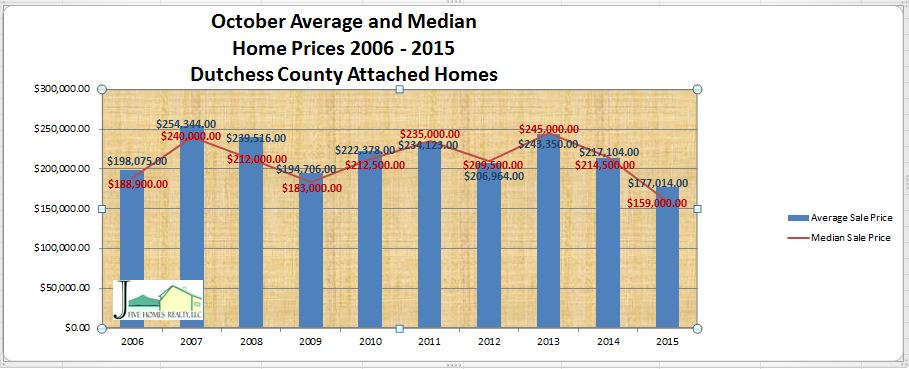 The Dutchess County NY real estate October 2015