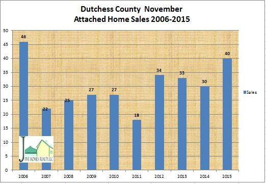 November 2015 Dutchess County real estate sales for attached homes