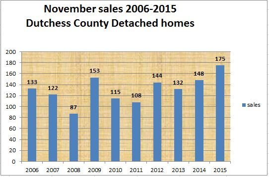 Dutchess County real estate sales November 2015