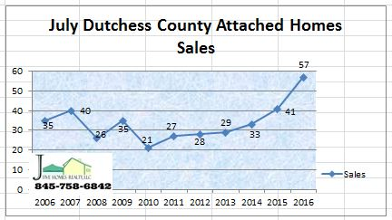 Dutchess County NY market report condo sales