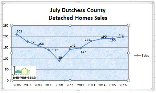 Dutchess County Market Report July 2016