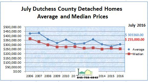 Dutchess County real estate median and aveage price for detached home July 2016