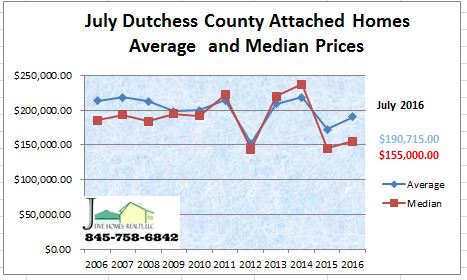 Dutchess County NY real estate July 2016 attached homes